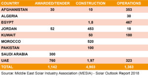 Solar Trends Middle East
