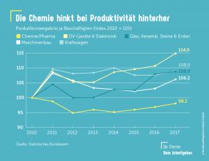 Produktivität in der Chemie-Industrie