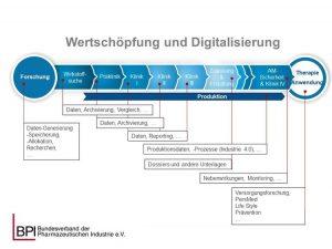 Wertschöpfung und Digitalisierung