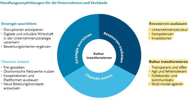 Quelle: VCI-Deloitte-Studie zu Chemie 4.0 © VCI/Deloitte